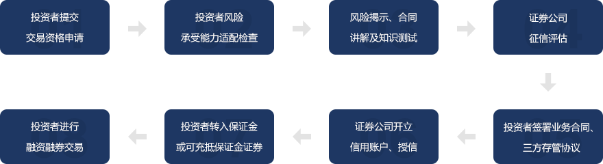 融资融券交易流程