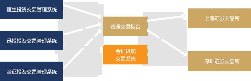 金证极速交易系统