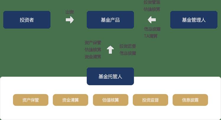 资产托管业务介绍